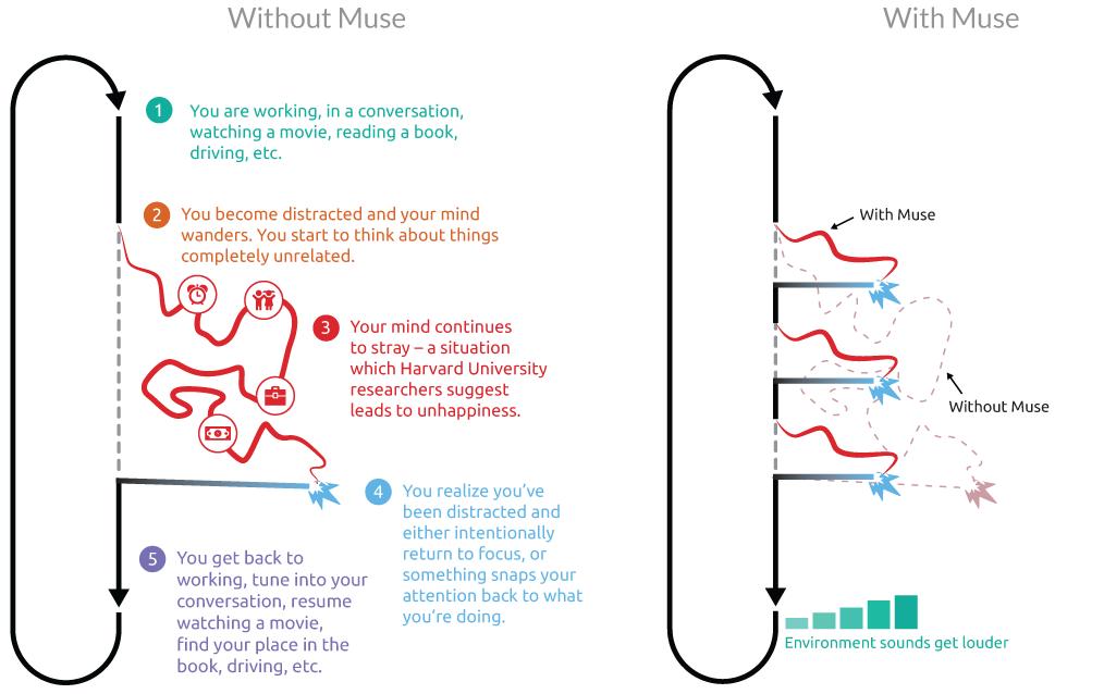BRAIN-COMPUTER INTERFACES over EEG: Muse: the brain sensing