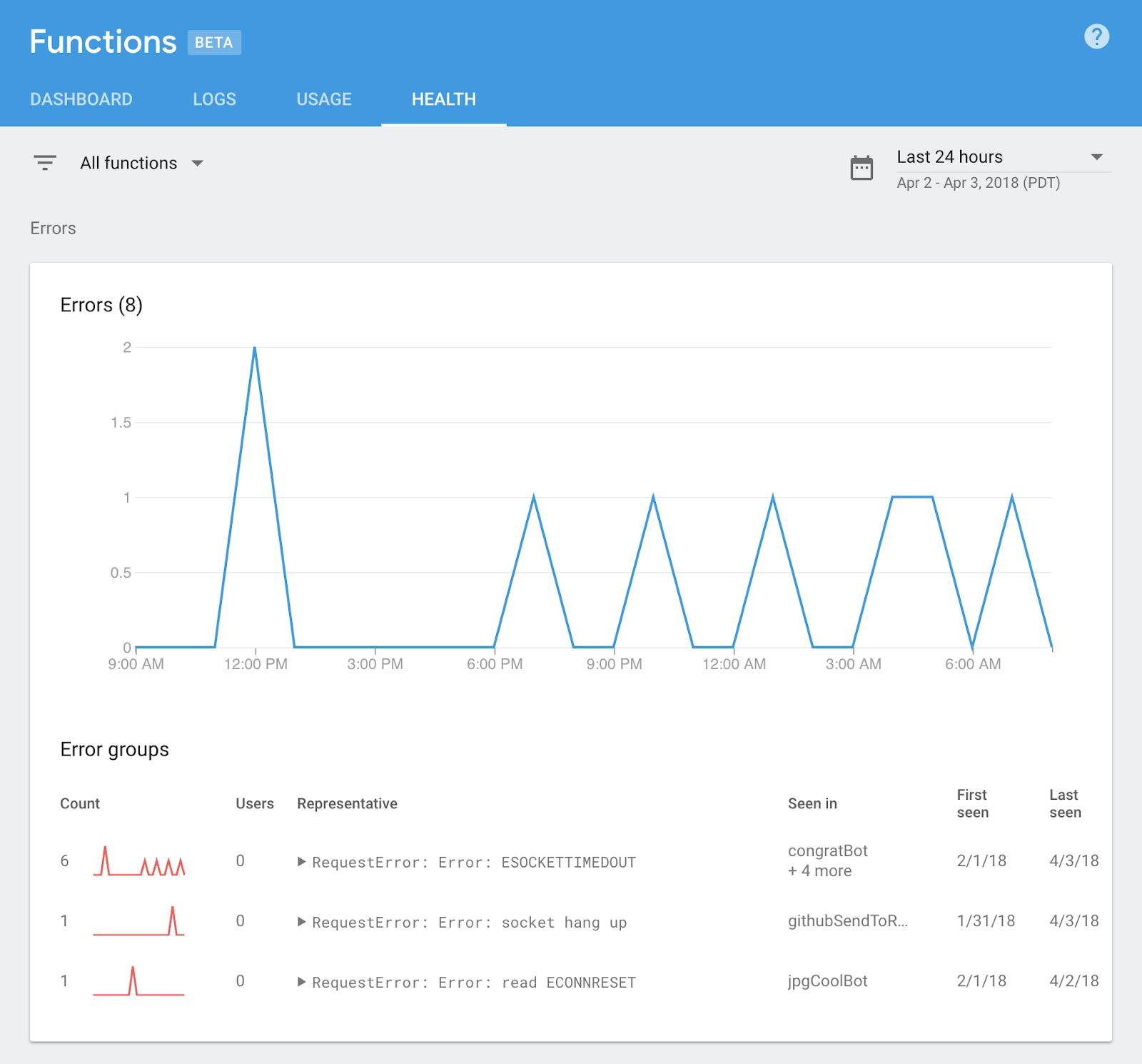 The Firebase Blog: Launching Cloud Functions for Firebase v1 0