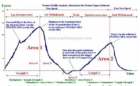 grafik hasil analisis menggunakan texture profile analysis