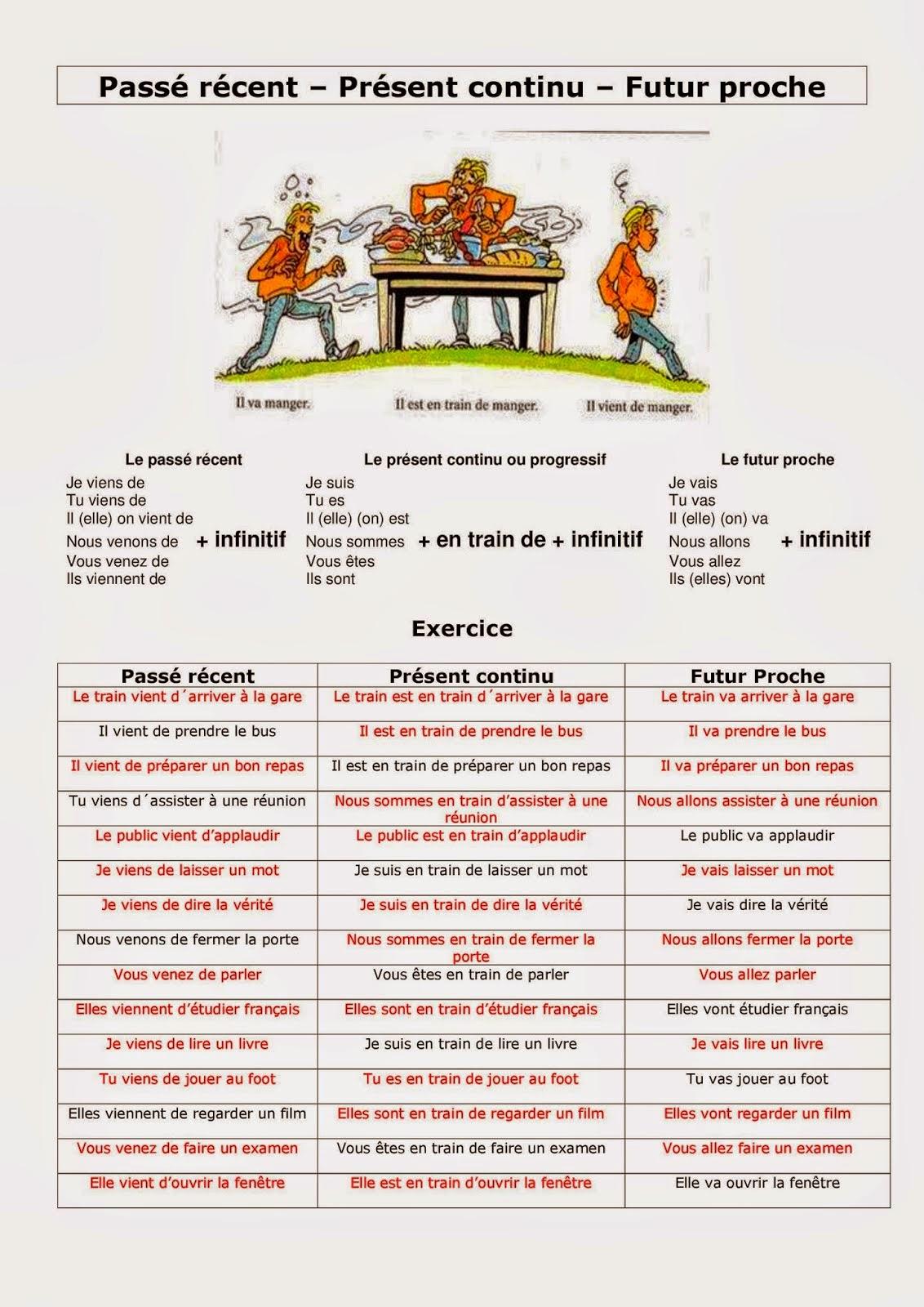 Exercices sur les verbes et les temps verbaux déjà étudiés