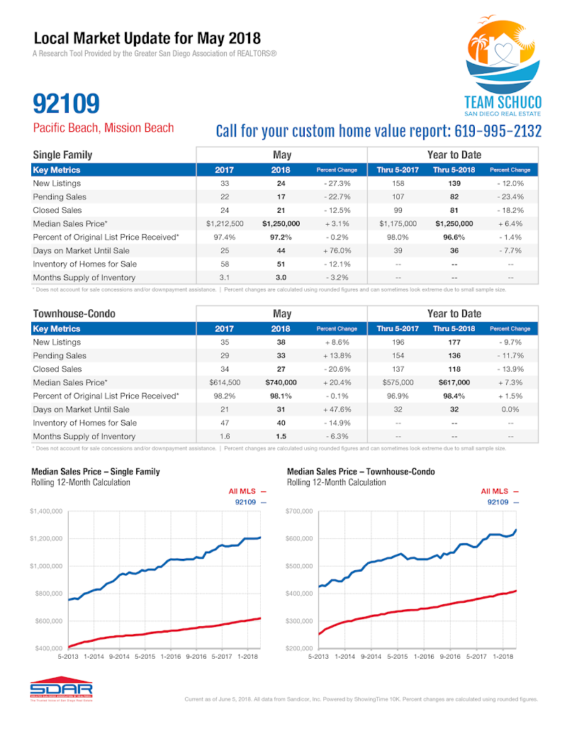 Real Estate Market Update For Pacific Beach & Mission Beach California [Home Selling]