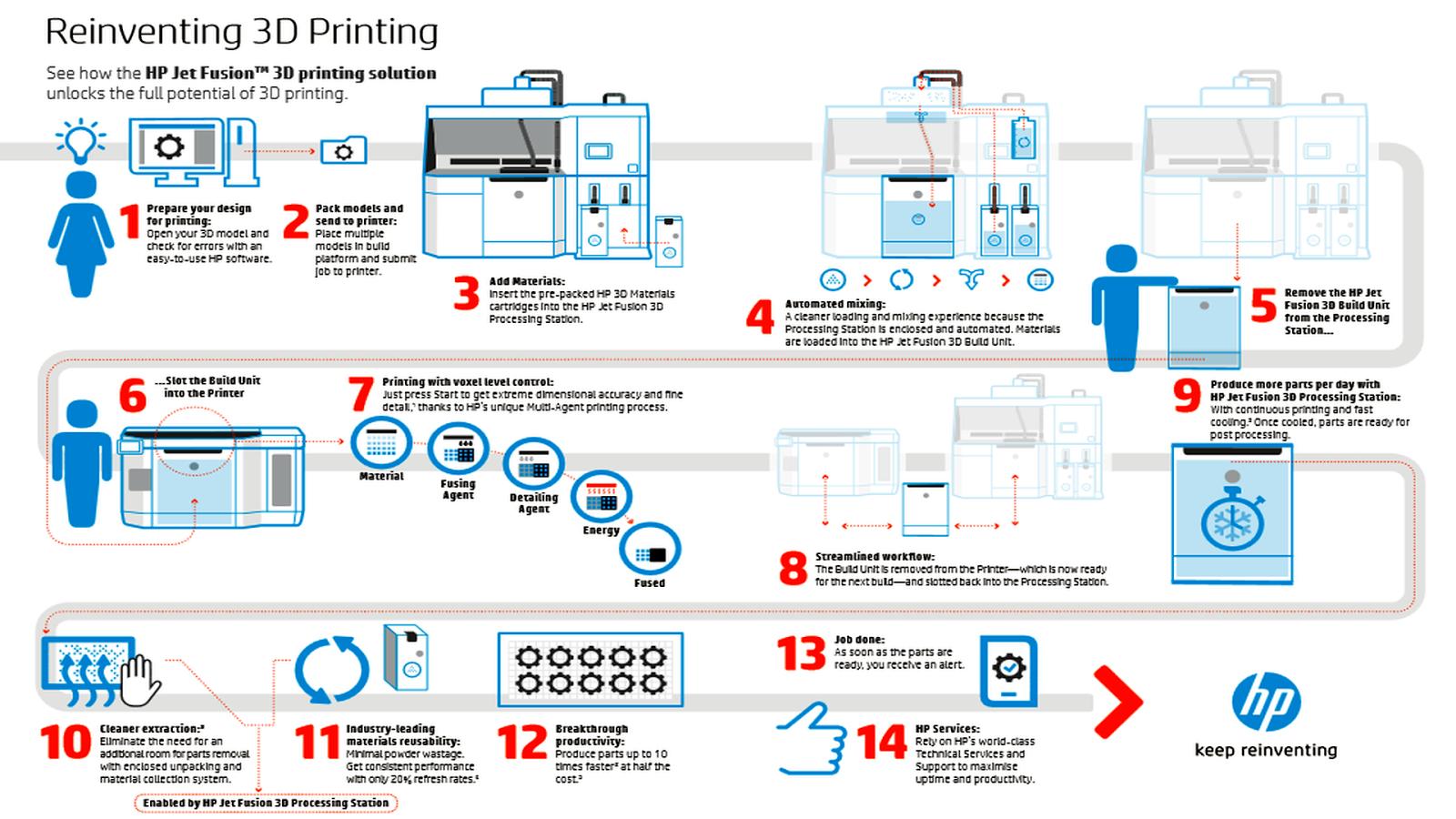 moi 3d tutorial manual pdf