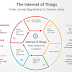 A Guide to Troubleshooting Smart Devices and The Internet of Things