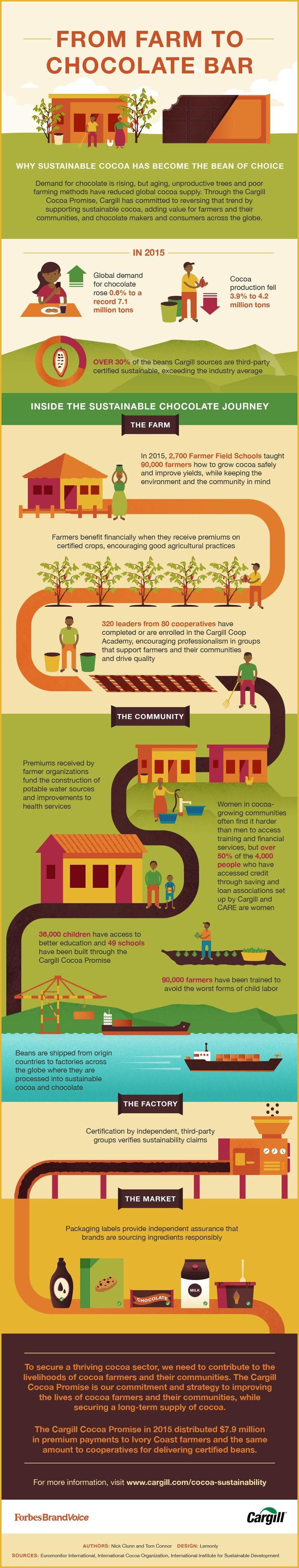 From Farm To Chocolate Bar #infographic