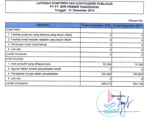 LAPORAN PUBLIKASI ,TRIWULAN ,IV 2016, PT. BPR PESISIR TANADOANG