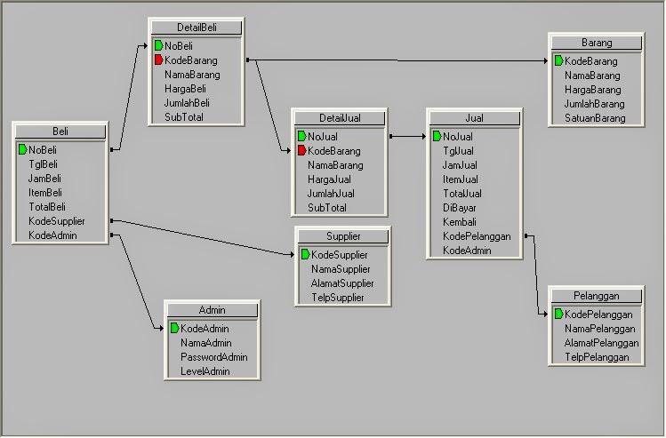 Relasi File Database Aplikasi Retail