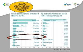 Diabetes Miletus