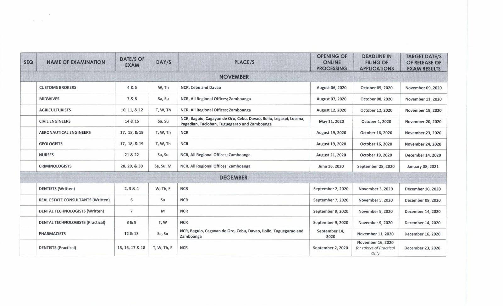 2020 PRC Board Licensure Exam Schedule: Online Application