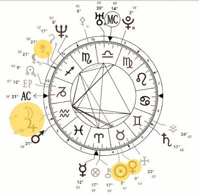 astrologia diz se voce se casara com estrangeiro