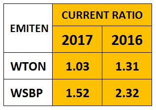 Current Ratio WTON dan WSBP 2017