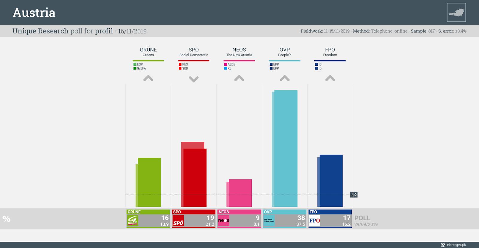 AUSTRIA: Unique Research poll chart for profil, 16 November 2019