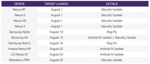 إطلاق تحديث الأندرويد 7.0 نوجا يوم 22 أغسطس