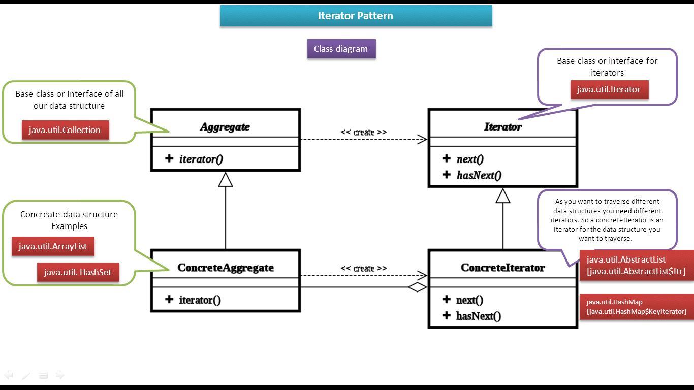 Iterator Pattern Custom Decorating Ideas