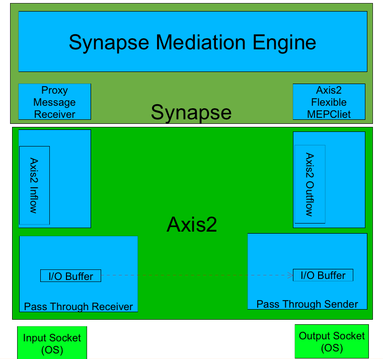 What happens to a message going through WSO2 ESB synapse mediation