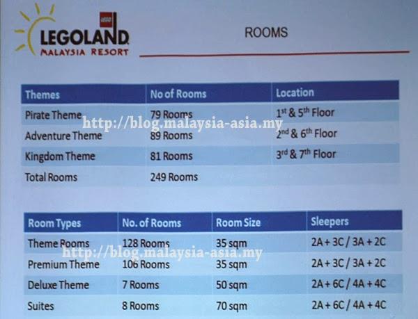 legoland hotel malaysia rooms