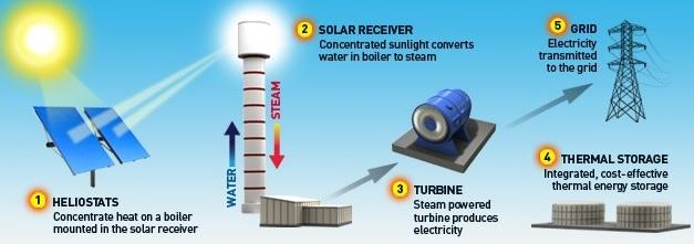 كيف تعمل تكنولوجيا المركزات الشمسية لإنتاج الكهرباء