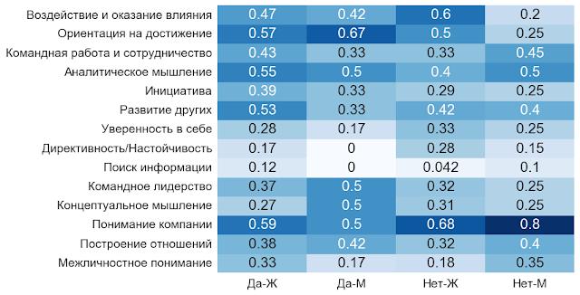 """""""Мужские"""" и """"женские"""" компетенции HR-директоров"""