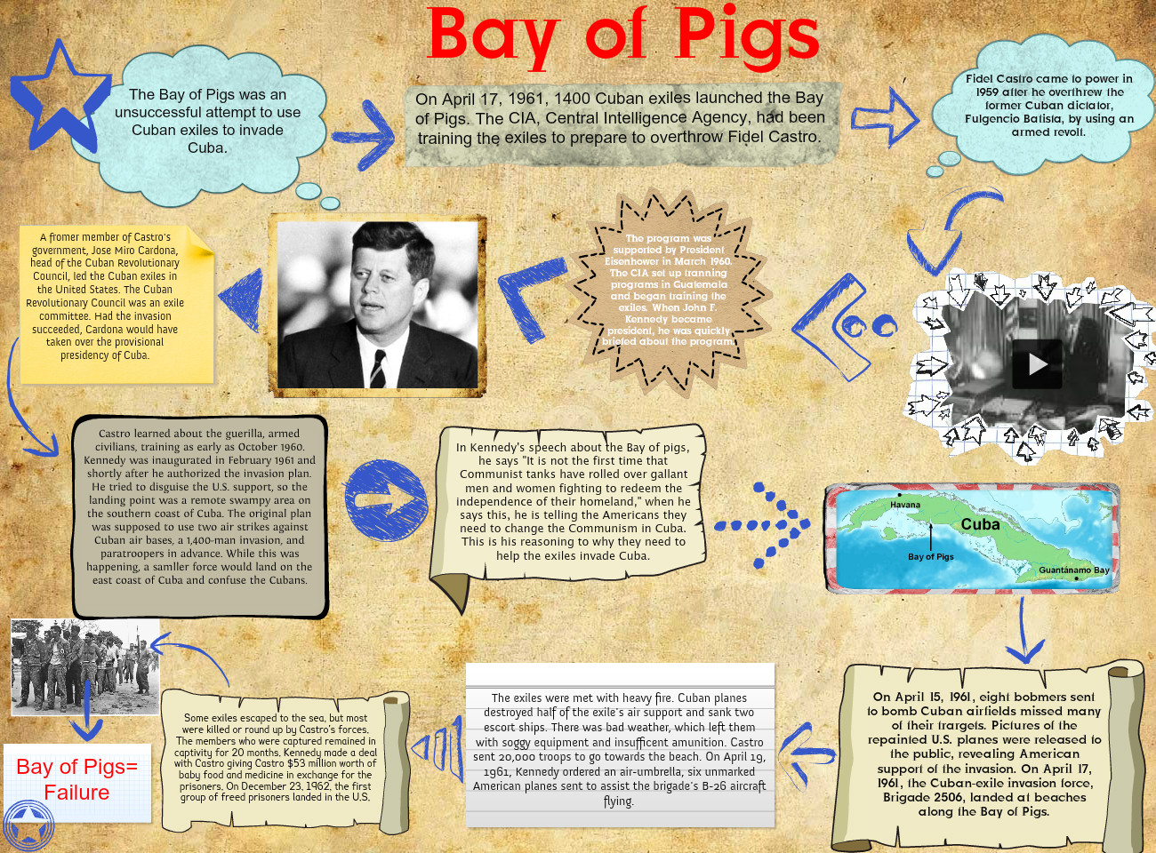 bay of pigs essay bay of pigs essay gxart bay of pigs essay bay of pigs essay gxart orgbay of pigs invasion essay randyb caap euro essay