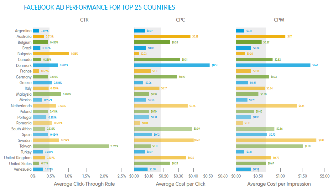 Ad Performance in Top 25 Countries