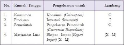 Manfaat dan Tujuan serta 3 Pendekatan dalam Perhitungan Pendapatan Nasional