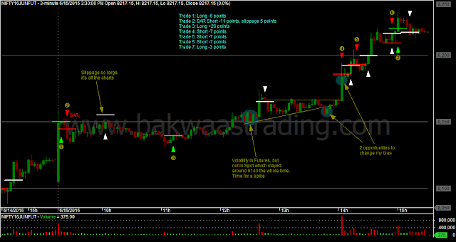 Nifty Discretionary Trades