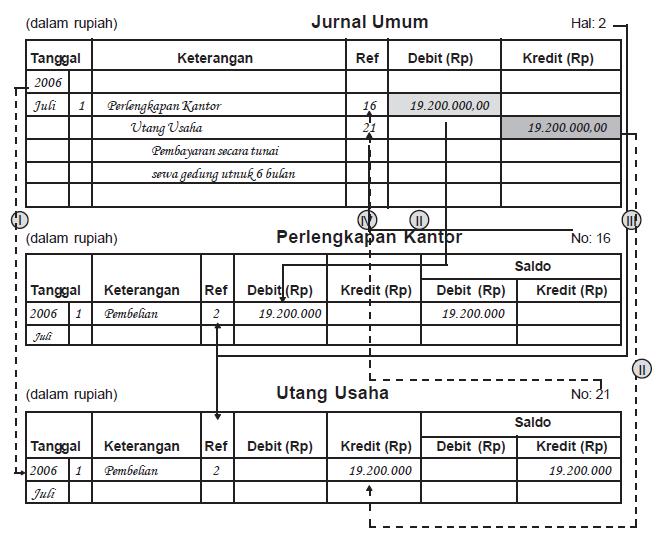 Pengertian Fungsi dan Kegunaan Buku Besar dalam Akuntansi Beserta Contohnya (akun Huruf T) dan cara Memostingnya