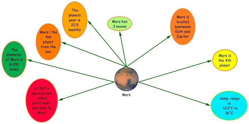 solar system graphic organizer - photo #6