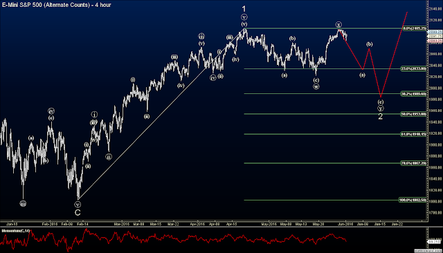 S&P futures elliott wave analysis