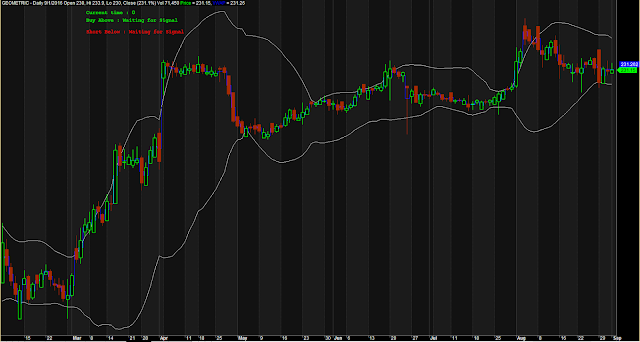 Accurate Bollinger Band Support Resistance