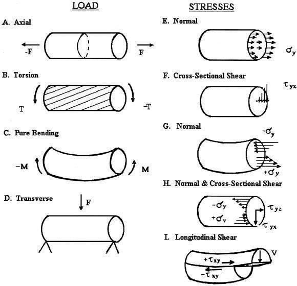 Mechanical Engineering: load stress