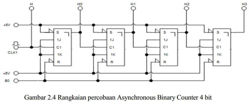 Industrial Electronics Laboratory Modul 2 Asynchronous Binary Counter 4 Bit Dengan 4 J K Flip Flop