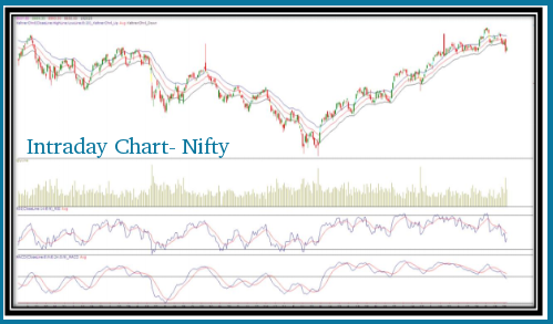 Nifty chart