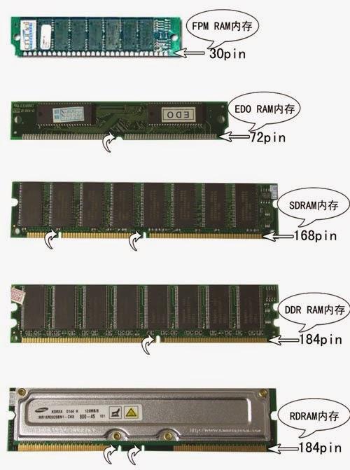Jenis2 Ram : jenis2, Pelajaran:, Pengertian, Memori, Komputer