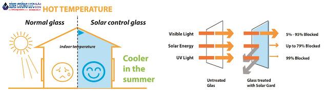 Lựa chọn tối ưu kính tiết kiệm năng lượng