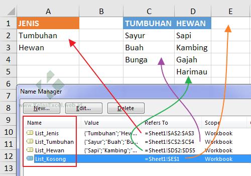 Nama range untuk list validasi bertingkat