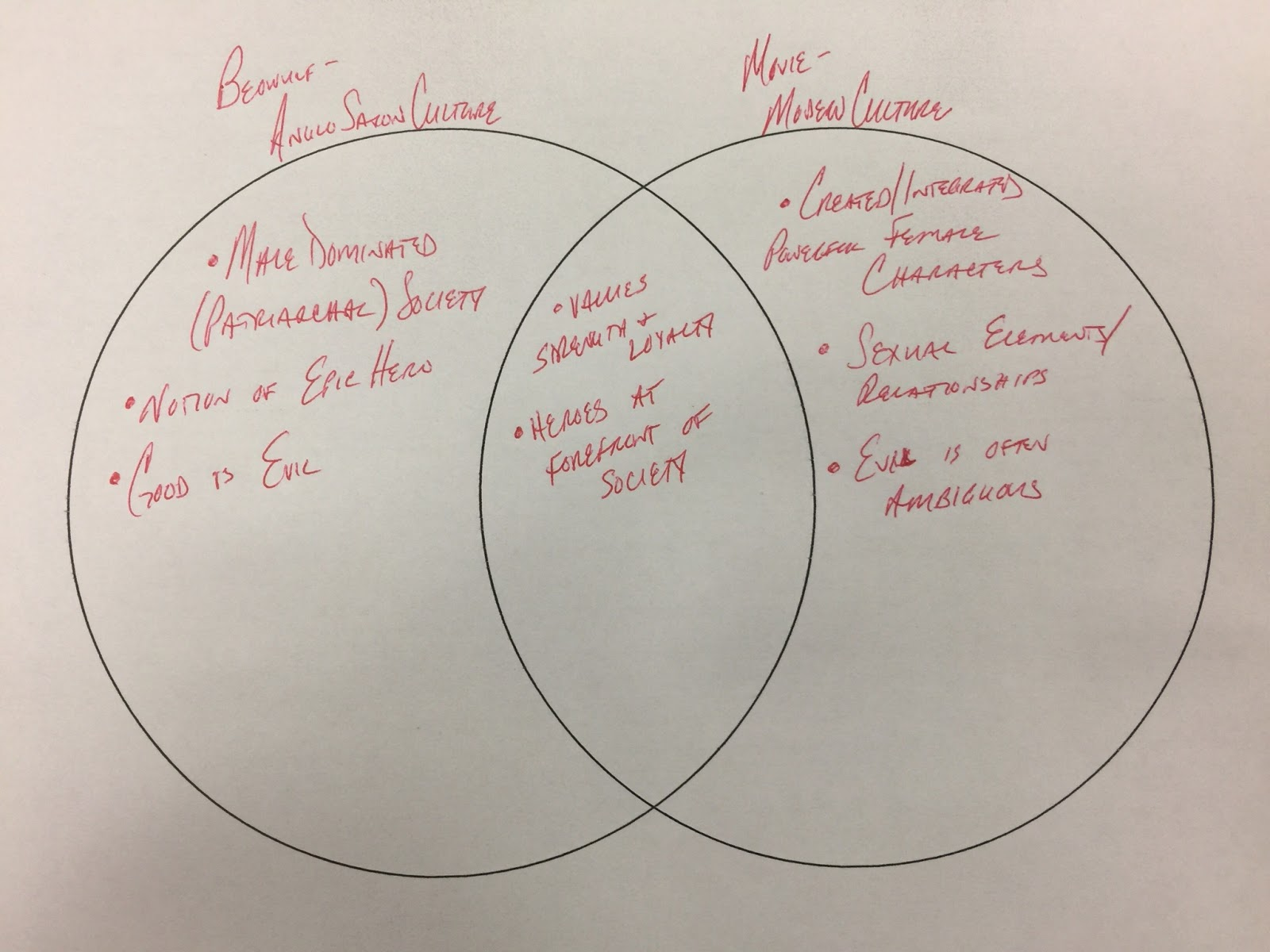 similarities and differences between macbeth and beowulf A comparison of macbeth and oedipus rex these two individuals have similarities and differences in several more about a comparison of oedipus and odysseus.