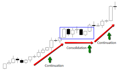 Cara analisa pasar forex