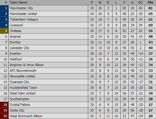 Klasemen Sementara Liga Inggris Pekan 30