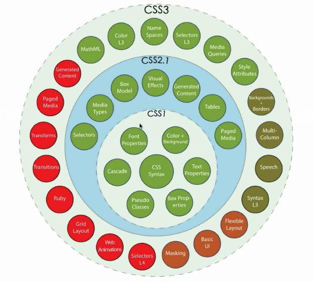 Pengenalan serta pemahaman pada css3