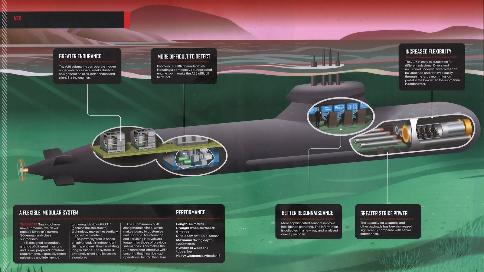 A26 Submarine Infographic