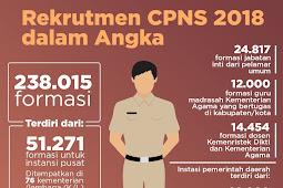 Indografis dan Jumlah Rekrutmen CPNS 2018