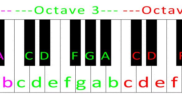 Fortnite Creative Music Blocks Guide (updated) ~ Piano