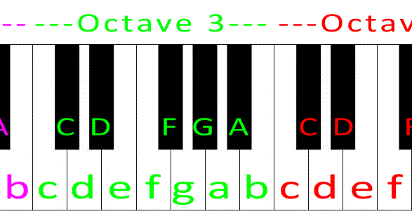 piano notes with letters fortnite creative blocks guide updated piano 23989 | piano letters notation and octaves