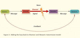 Communication Queens: Les théories de la Communication