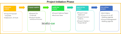 project initiation template