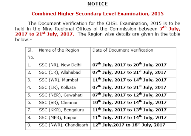 SSC CHSL 2015 Document Verification Dates Announced(All Regions)