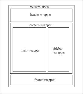 Cara Membuat Tamplate  Blog Sendiri SEO
