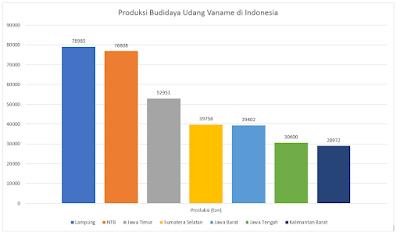 produksi udang vaname di indonesia