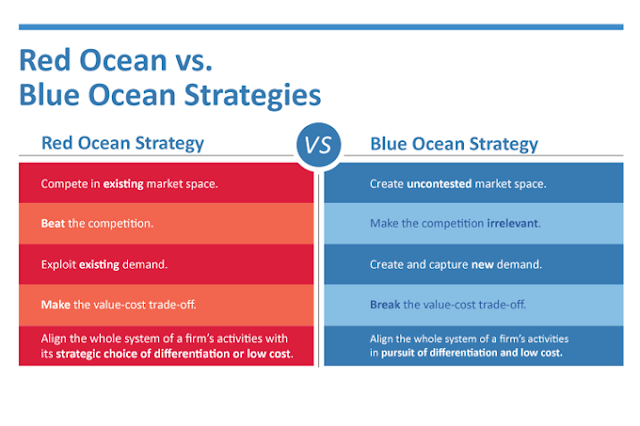 Image Attribute: Red Ocean vs. Blue Ocean Strategies