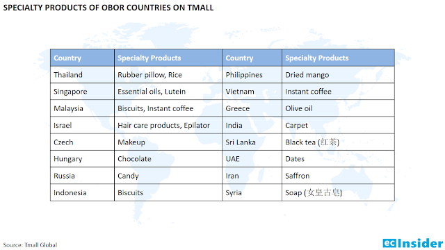 Specialty products of OBOR countries on Tmall